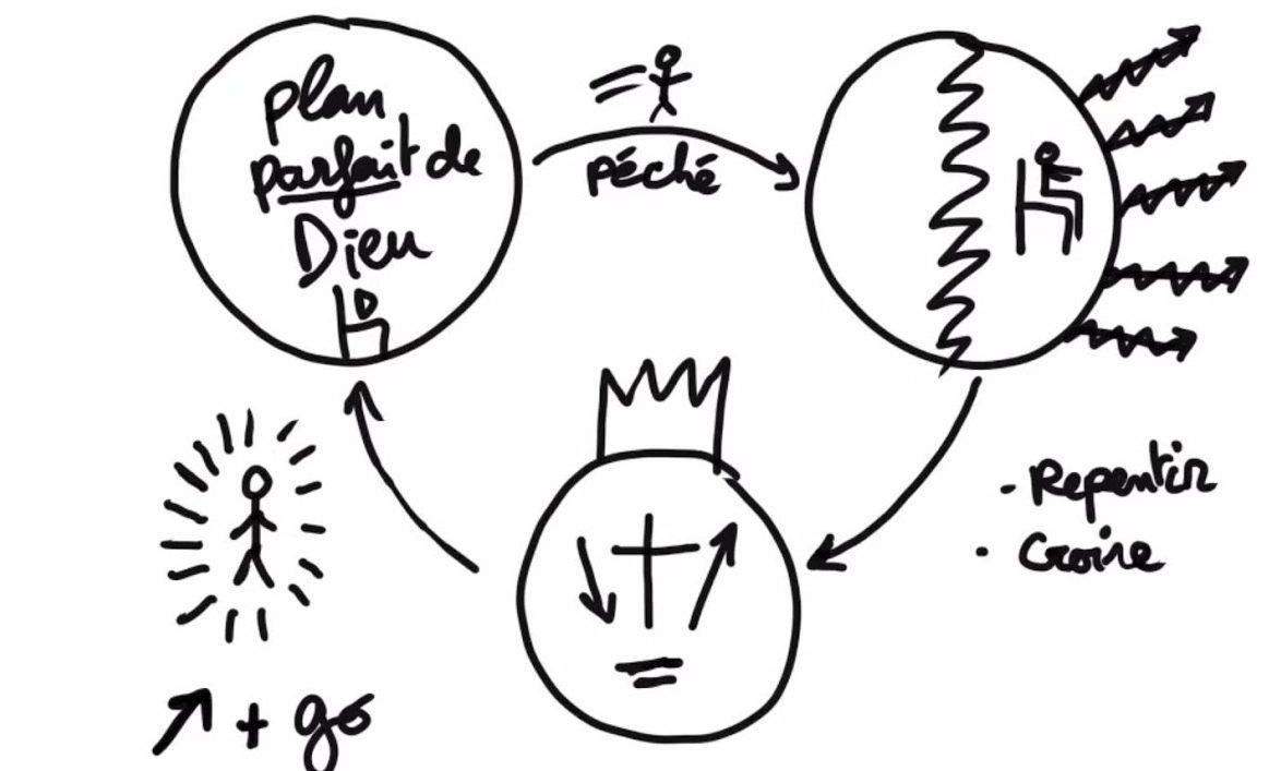 L'Évangile en 3 cercles